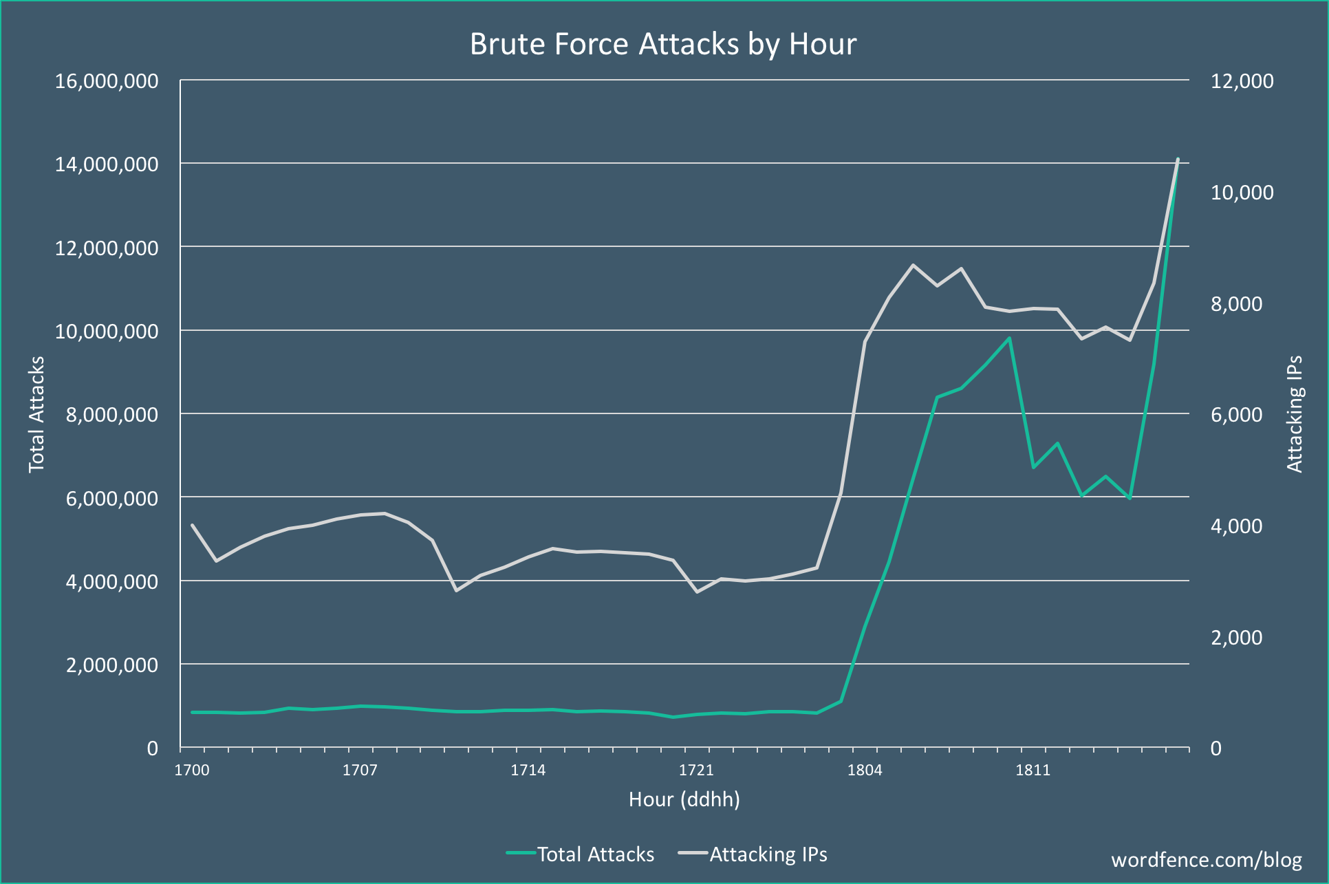 Attacco Brute Force WordPress