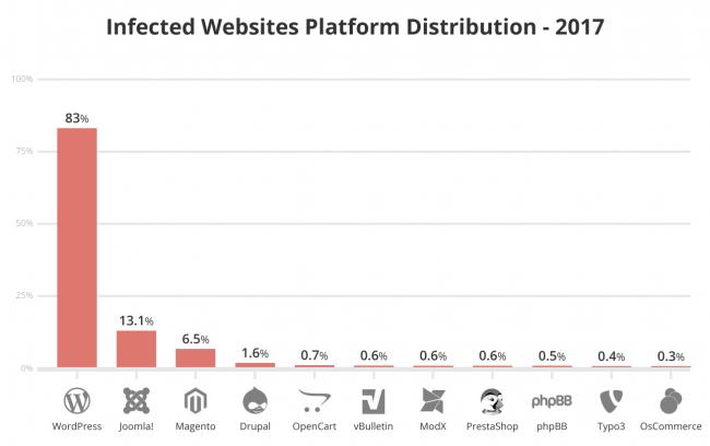 Siti hackerati: distribuzione piattaforme