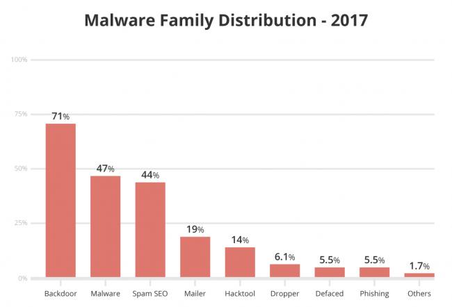 siti hackerati: famiglie di malware