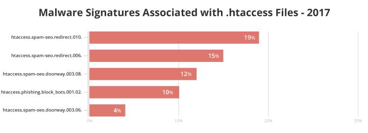 Siti hackeraati: firme malware