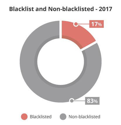 Siti hackerati in black list